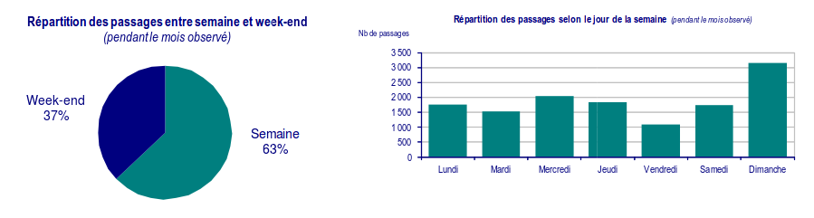 Statistiques Loire à vélo - Décembre 2015